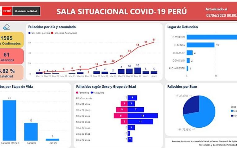 Coronavirus: Herramienta digital muestra cuadros y proyecciones del COVID-19 en Perú