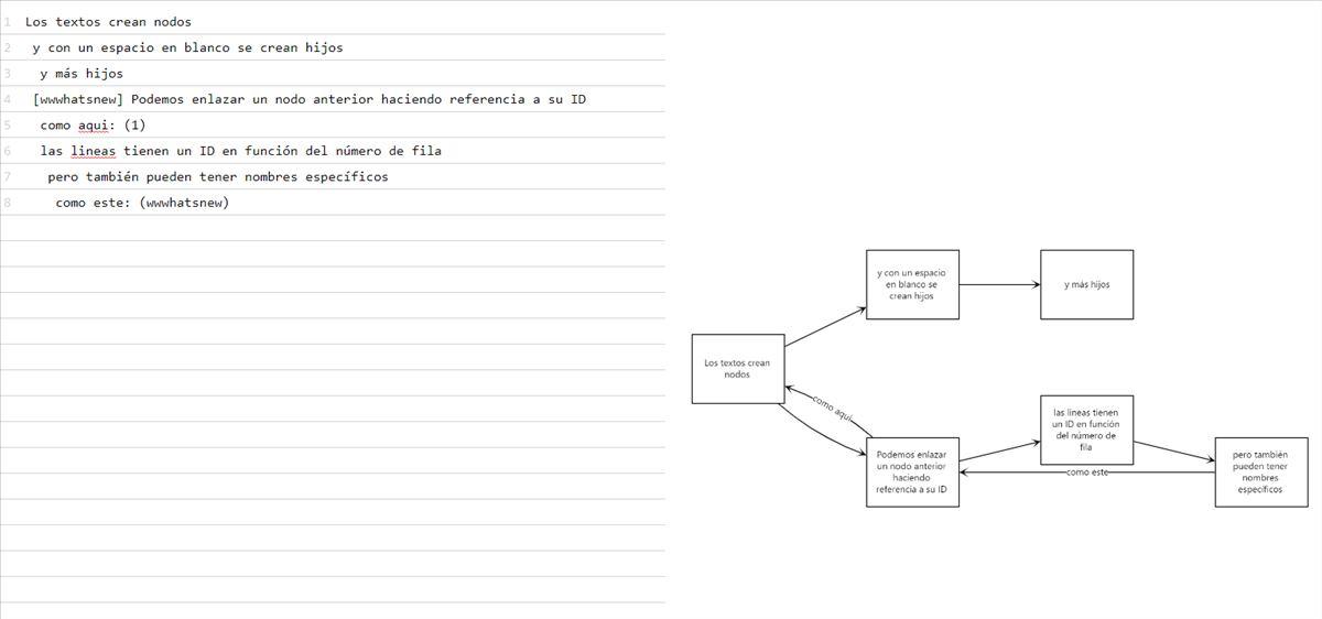 Una web que crea diagramas de flujo a partir de texto